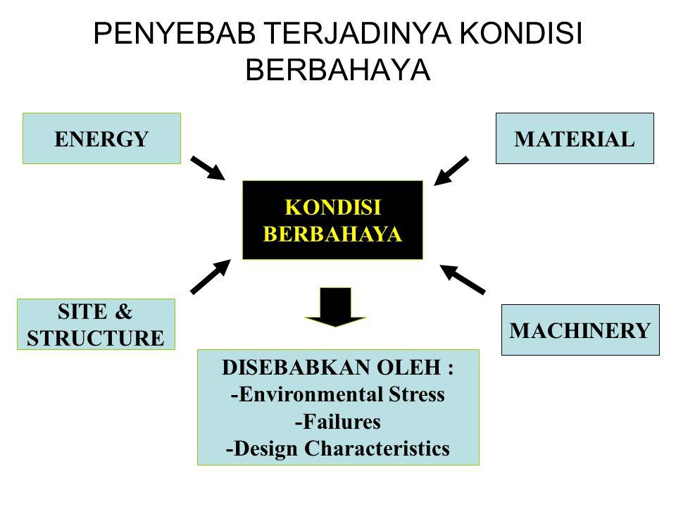 PENYEBAB TERJADINYA KONDISI BERBAHAYA KONDISI BERBAHAYA ENERGY SITE & STRUCTURE MACHINERY MATERIAL DISEBABKAN OLEH : -Environmental Stress -Failures -