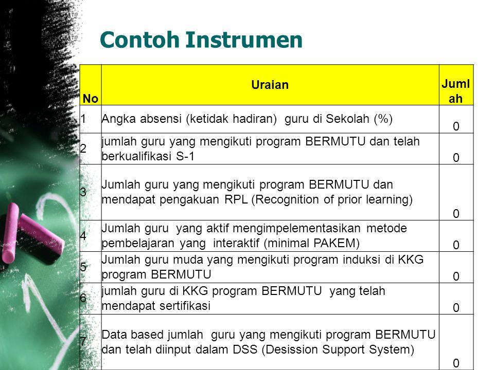 Contoh Instrumen No Uraian Juml ah 1Angka absensi (ketidak hadiran) guru di Sekolah (%) 0 2 jumlah guru yang mengikuti program BERMUTU dan telah berku