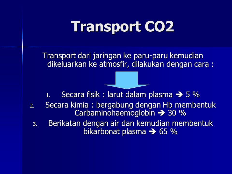 Transport Oksigen Oksigen dapat ditransport dari kapiler paru ke jaringan-jaringan melalui 2 cara : 1. Secara fisik : larut dalam plasma  3 % 2. Seca