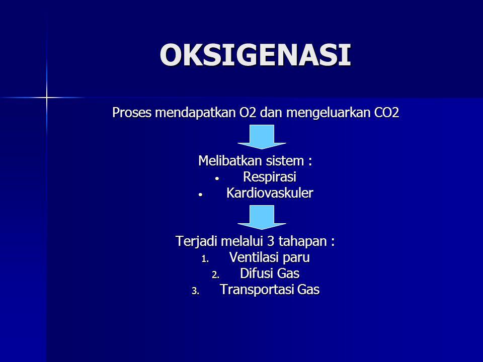 Oksigen merupakan kebutuhan dasar yang paling vital dalam kehidupan Apabila tubuh < O2  sel mendapat energi dari glikolisis anaerob  menghasilkan en