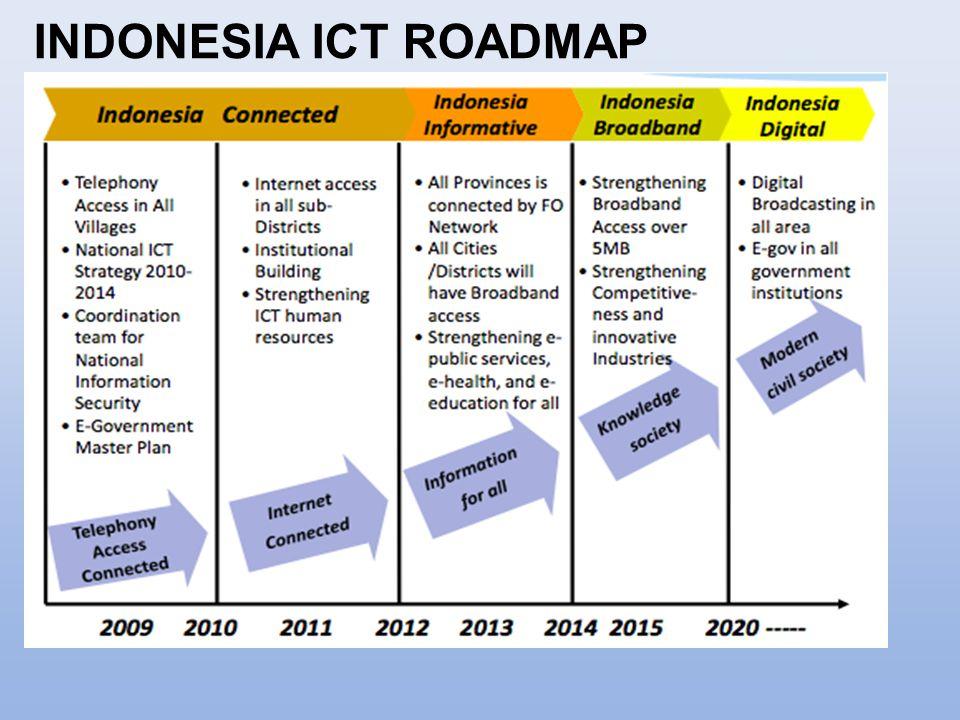 INDONESIA ICT ROADMAP