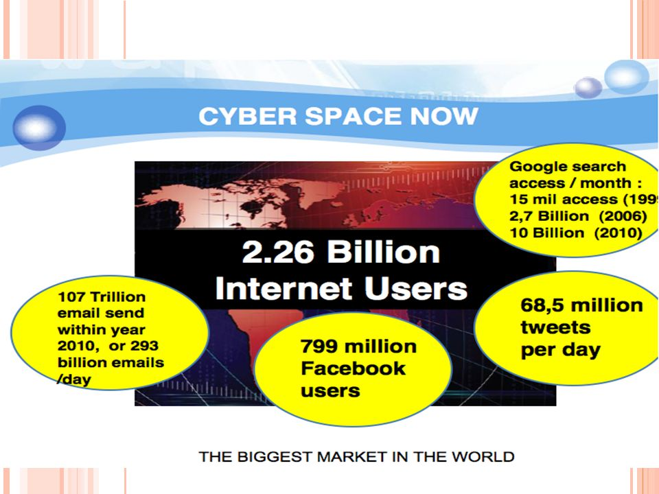 60 millions Internet connected consumer** 1.9 million Wired Broadband Subscribers* 220 million Mobile Cellular Subscribers* 38 million Fixed Telephone Subscribers* 42 millions Facebook users** 19.5 millions Twitter users*** 2.3 billions** 0.5 billions* 6 billions* 1 billion* 800 millions** 383 millions*** *2010 Estimates: ITU World Telecommunications/ ICT Indicators database **www.internetworldstats.com ***www.semiocast.com Indonesia VS World