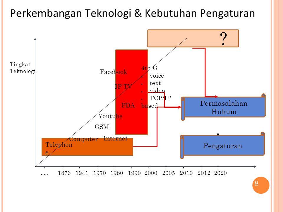 Perkembangan Teknologi & Kebutuhan Pengaturan 8.....1876194119701980199020002005201020122020 Tingkat Teknologi Permasalahan Hukum Telephon e Computer Internet GSM .