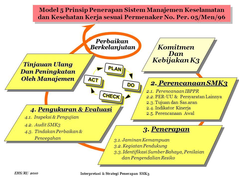 EHS/RI/ 2010 Interpretasi & Strategi Penerapan SMK3 Komitmen Dan Kebijakan K3 Tinjauan Ulang Dan Peningkatan Oleh Manajemen PerbaikanBerkelanjutan 2.