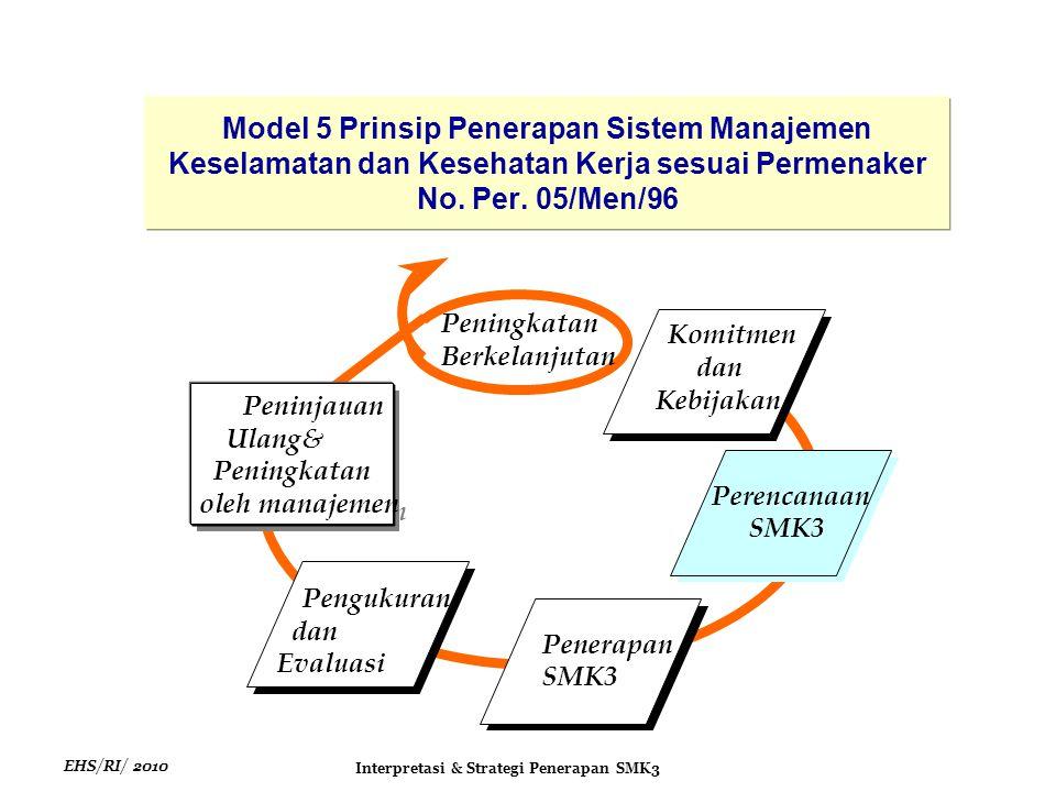 EHS/RI/ 2010 Interpretasi & Strategi Penerapan SMK3 Model 5 Prinsip Penerapan Sistem Manajemen Keselamatan dan Kesehatan Kerja sesuai Permenaker No.