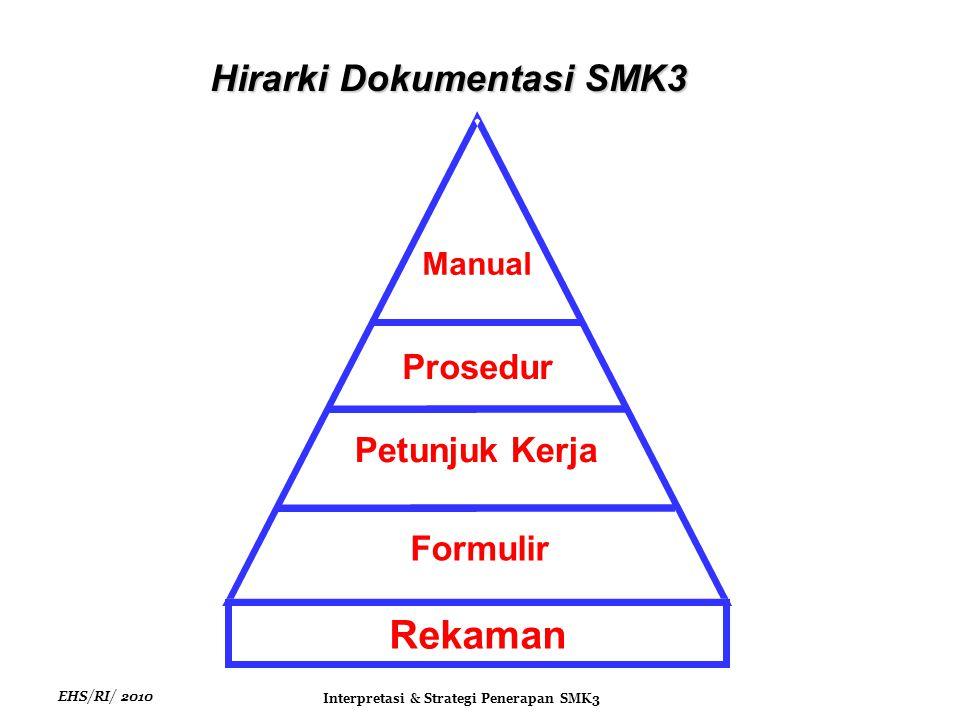 EHS/RI/ 2010 Interpretasi & Strategi Penerapan SMK3 Hirarki Dokumentasi SMK3 Manual Prosedur Petunjuk Kerja Rekaman Formulir