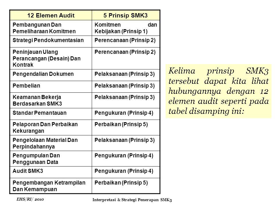 EHS/RI/ 2010 Interpretasi & Strategi Penerapan SMK3 Kelima prinsip SMK3 tersebut dapat kita lihat hubungannya dengan 12 elemen audit seperti pada tabel disamping ini: 12 Elemen Audit5 Prinsip SMK3 Pembangunan Dan Pemeliharaan Komitmen Komitmen dan Kebijakan (Prinsip 1) Strategi PendokumentasianPerencanaan (Prinsip 2) Peninjauan Ulang Perancangan (Desain) Dan Kontrak Perencanaan (Prinsip 2) Pengendalian DokumenPelaksanaan (Prinsip 3) PembelianPelaksanaan (Prinsip 3) Keamanan Bekerja Berdasarkan SMK3 Pelaksanaan (Prinsip 3) Standar PemantauanPengukuran (Prinsip 4) Pelaporan Dan Perbaikan Kekurangan Perbaikan (Prinsip 5) Pengelolaan Material Dan Perpindahannya Pelaksanaan (Prinsip 3) Pengumpulan Dan Penggunaan Data Pengukuran (Prinsip 4) Audit SMK3Pengukuran (Prinsip 4) Pengembangan Ketrampilan Dan Kemampuan Perbaikan (Prinsip 5)