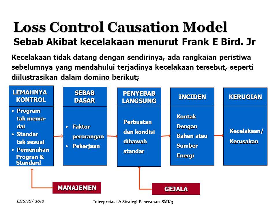 EHS/RI/ 2010 Interpretasi & Strategi Penerapan SMK3 Prosedur pelaporan internal perlu ditetapkan untuk menangani: Pelaporan terjadinya insiden.