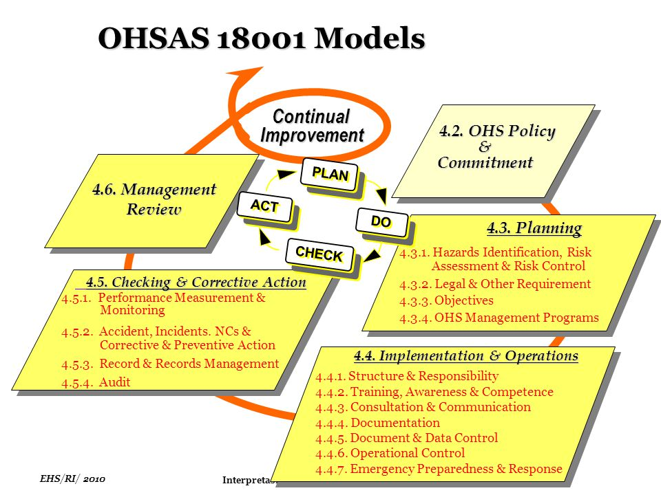 EHS/RI/ 2010 Interpretasi & Strategi Penerapan SMK3 4.2. OHS Policy 4.2. OHS Policy&Commitment 4.6. Management Review ContinualImprovement 4.3. Planni