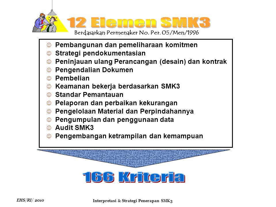 EHS/RI/ 2010 Interpretasi & Strategi Penerapan SMK3 Perencanaan SMK3 1.Perencanaan Identifikasi Bahaya, Penilaian & Pengendalian Resiko 2.Peraturan Perundangan & Persyaratan Lainnya 3.Tujuan dan Sasaran 4.Indikator Kinerja 5.