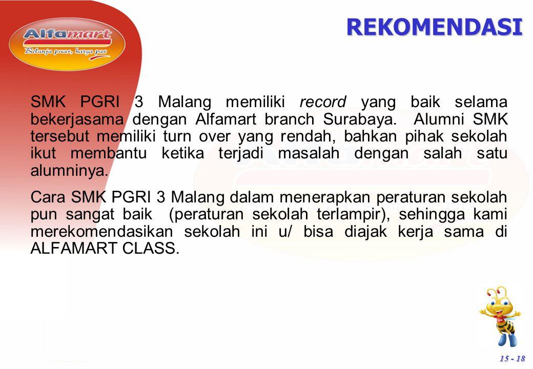 15 - 18 SMK PGRI 3 Malang memiliki record yang baik selama bekerjasama dengan Alfamart branch Surabaya. Alumni SMK tersebut memiliki turn over yang re
