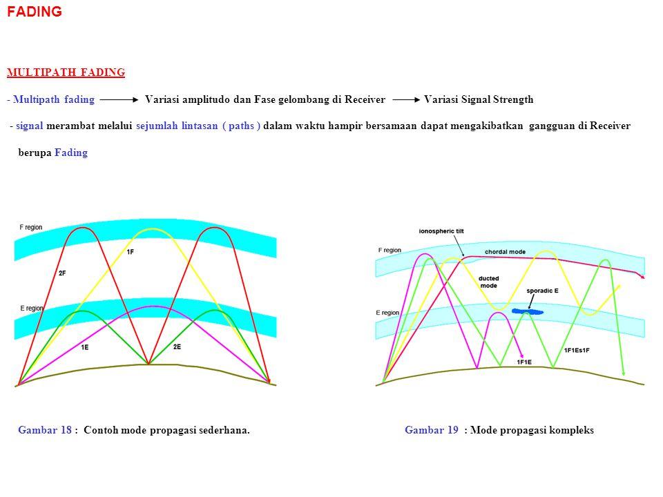 FADING MULTIPATH FADING - Multipath fading Variasi amplitudo dan Fase gelombang di Receiver Variasi Signal Strength - signal merambat melalui sejumlah