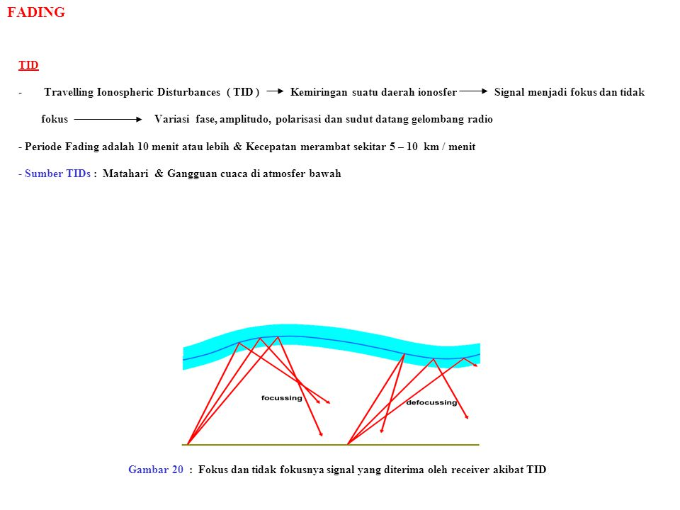 FADING TID -Travelling Ionospheric Disturbances ( TID ) Kemiringan suatu daerah ionosferSignal menjadi fokus dan tidak fokusVariasi fase, amplitudo, p