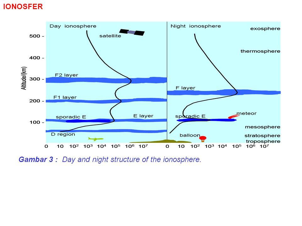 Gangguan Ionosfer Terhadap Komunikasi NVIS SWFs (Short Wave Fade-Outs ) = daylight fade- outs = Sudden ionospheric disturbance (SID).