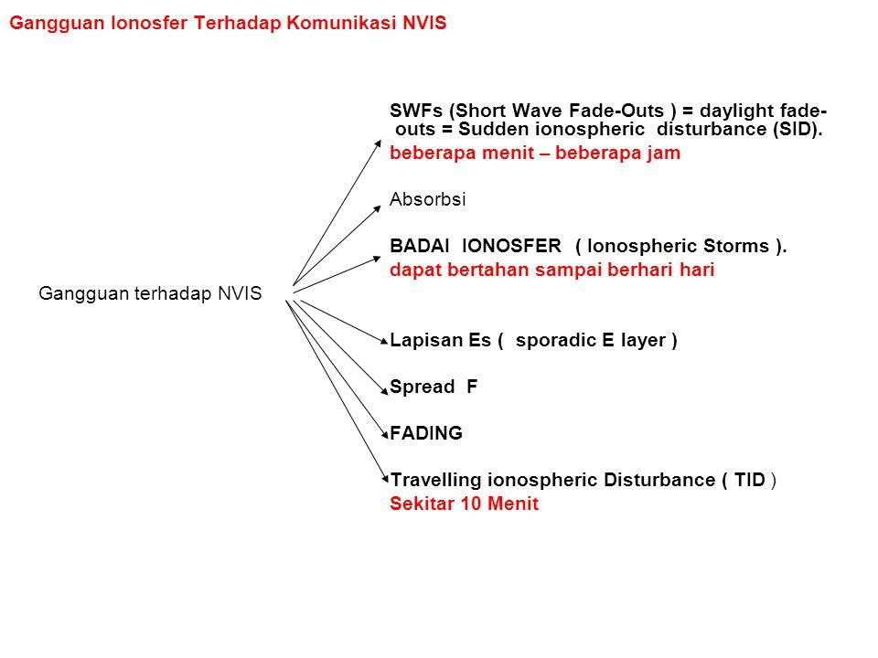 Gangguan Ionosfer Terhadap Komunikasi NVIS SWFs (Short Wave Fade-Outs ) = daylight fade- outs = Sudden ionospheric disturbance (SID). beberapa menit –
