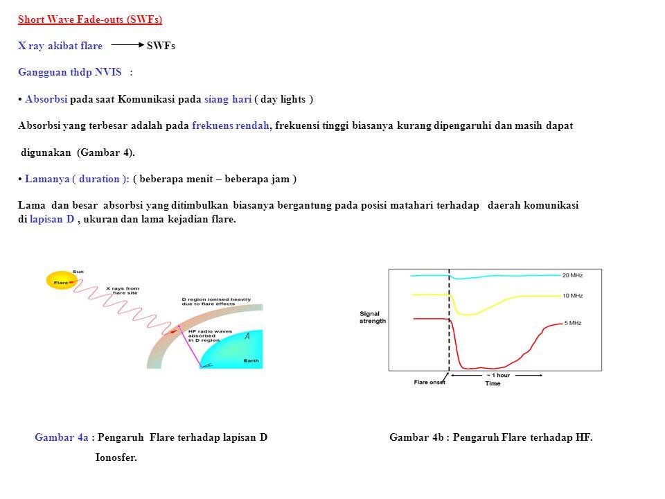 Short Wave Fade-outs (SWFs) X ray akibat flare SWFs Gangguan thdp NVIS : Absorbsi pada saat Komunikasi pada siang hari ( day lights ) Absorbsi yang te