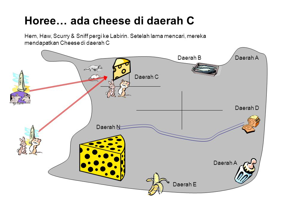 Horee… ada cheese di daerah C Daerah C Daerah E Daerah D Daerah BDaerah A Daerah N Daerah A Hem, Haw, Scurry & Sniff pergi ke Labirin. Setelah lama me