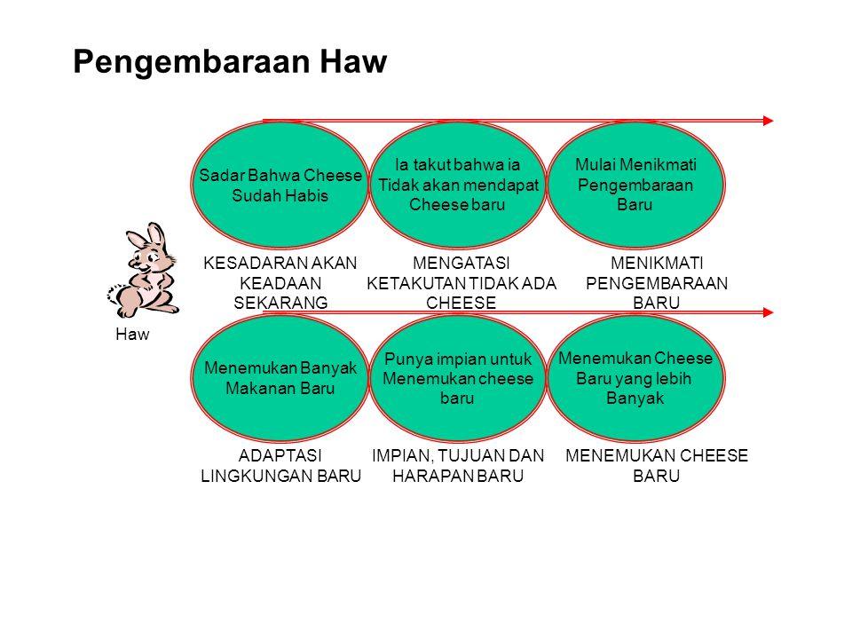 Pengembaraan Haw Haw Sadar Bahwa Cheese Sudah Habis Ia takut bahwa ia Tidak akan mendapat Cheese baru Mulai Menikmati Pengembaraan Baru KESADARAN AKAN