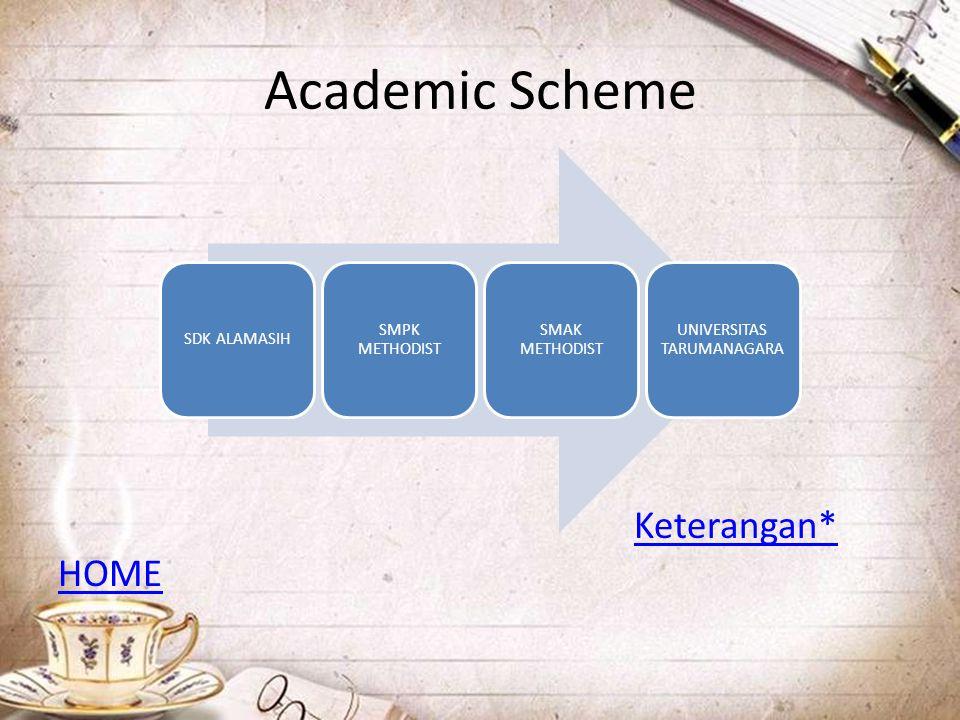 Academic Scheme Keterangan* HOME SDK ALAMASIH SMPK METHODIST SMAK METHODIST UNIVERSITAS TARUMANAGARA