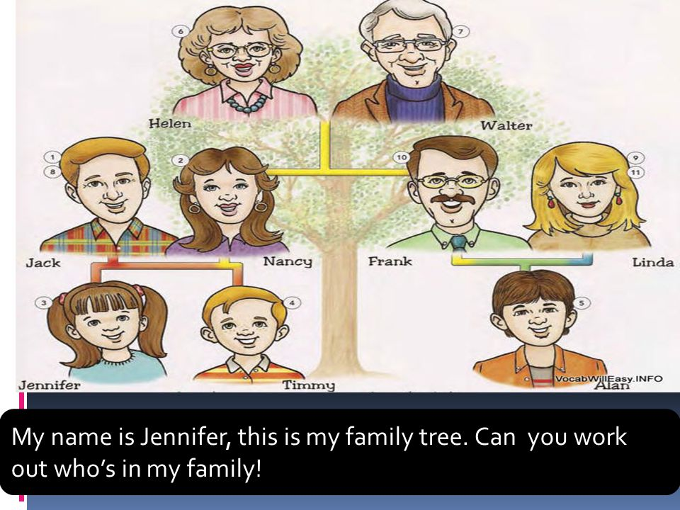 My name is Jennifer, this is my family tree. Can you work out who's in my family!