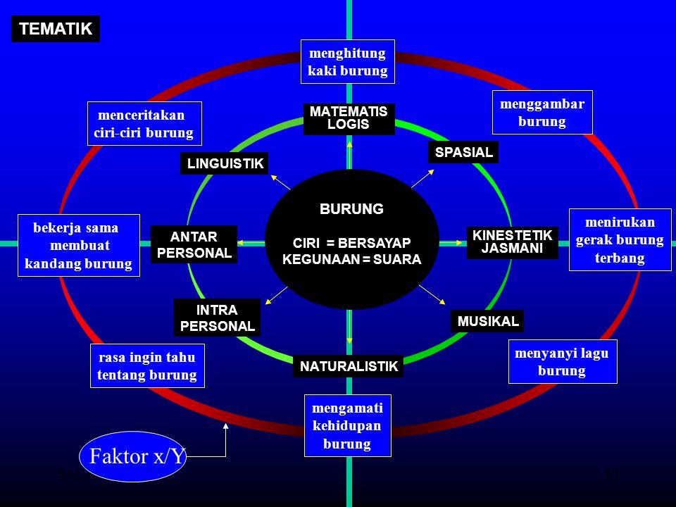 SALAM-UNM13 LINGUISTIK MATEMATIS LOGIS SPASIAL INTRA PERSONAL ANTAR PERSONAL NATURALISTIK KINESTETIK JASMANI MUSIKAL BURUNG CIRI = BERSAYAP KEGUNAAN =