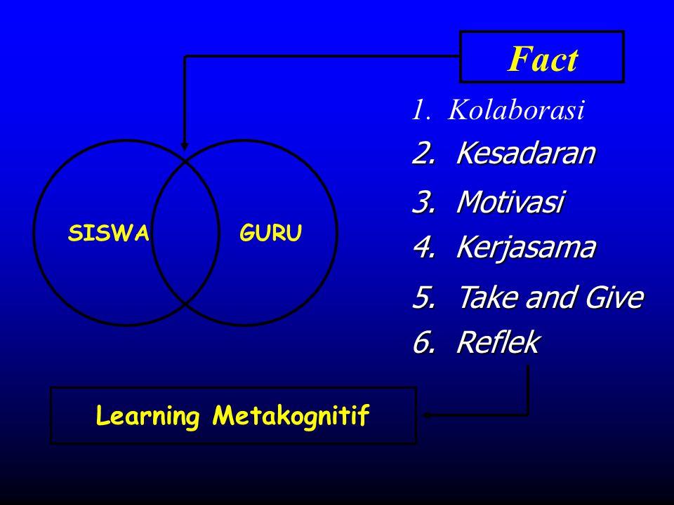 GURU Fact 1. Kolaborasi 2. Kesadaran 3. Motivasi 4. Kerjasama 5. Take and Give 6. Reflek SISWA Learning Metakognitif