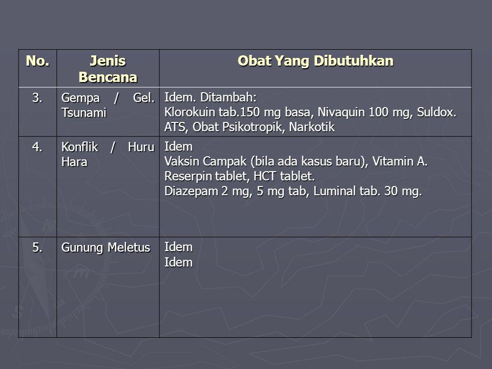 No. Jenis Bencana Obat Yang Dibutuhkan 3. Gempa / Gel. Tsunami Idem. Ditambah: Klorokuin tab.150 mg basa, Nivaquin 100 mg, Suldox. ATS, Obat Psikotrop