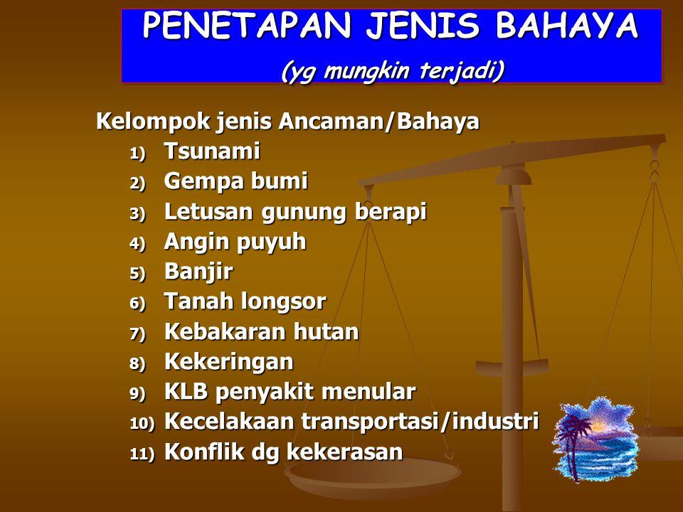 PENETAPAN JENIS BAHAYA (yg mungkin terjadi) Kelompok jenis Ancaman/Bahaya 1) Tsunami 2) Gempa bumi 3) Letusan gunung berapi 4) Angin puyuh 5) Banjir 6