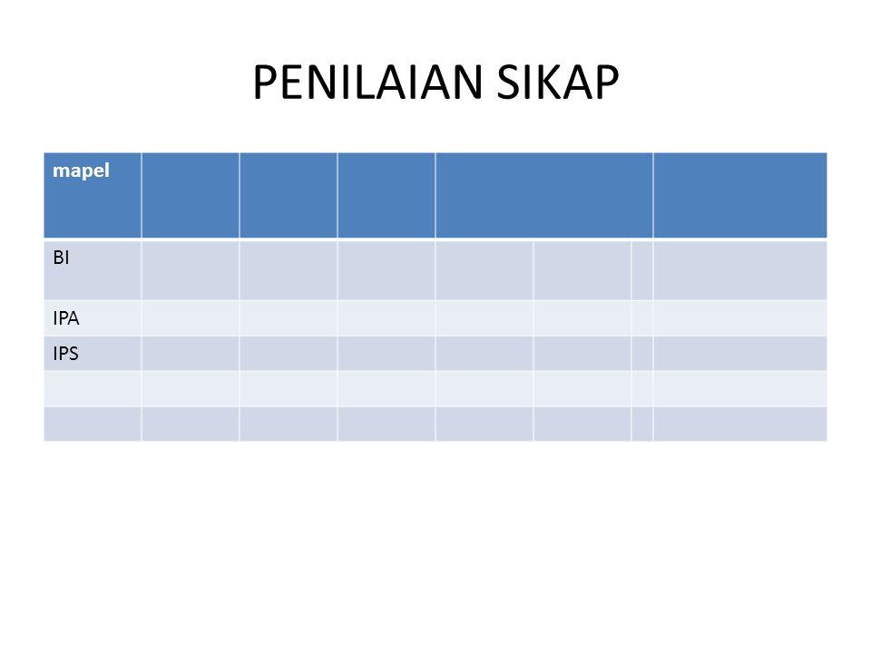 PENILAIAN SIKAP mapel BI IPA IPS