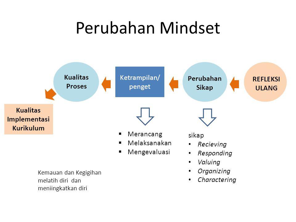Perubahan Mindset Ketrampilan/ penget Kualitas Implementasi Kurikulum sikap Recieving Responding Valuing Organizing Charactering Kemauan dan Kegigihan