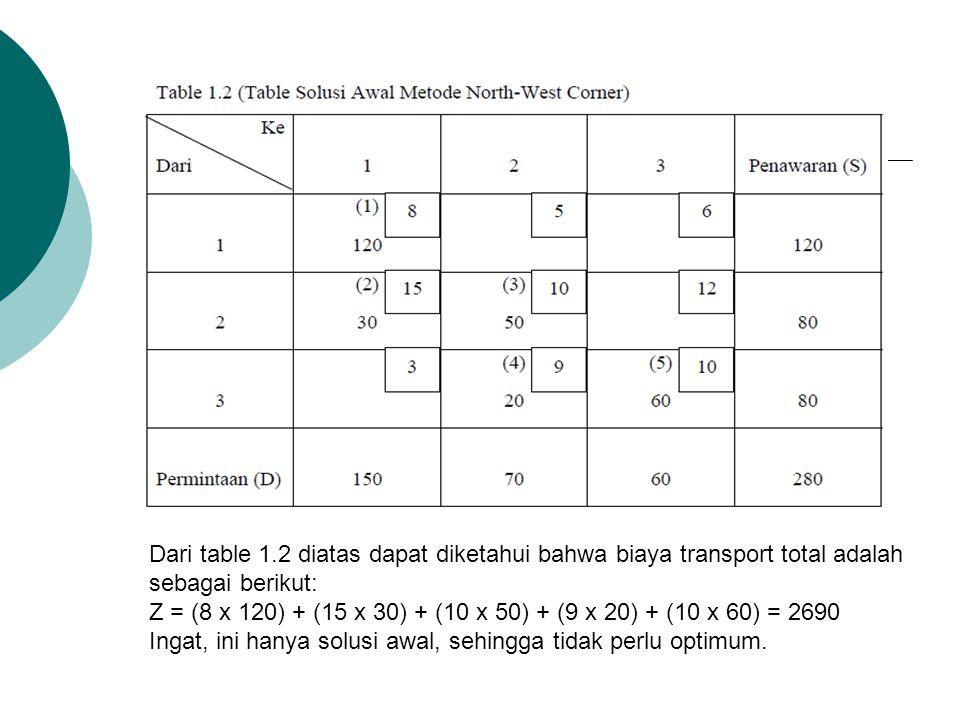 Dari table 1.2 diatas dapat diketahui bahwa biaya transport total adalah sebagai berikut: Z = (8 x 120) + (15 x 30) + (10 x 50) + (9 x 20) + (10 x 60)