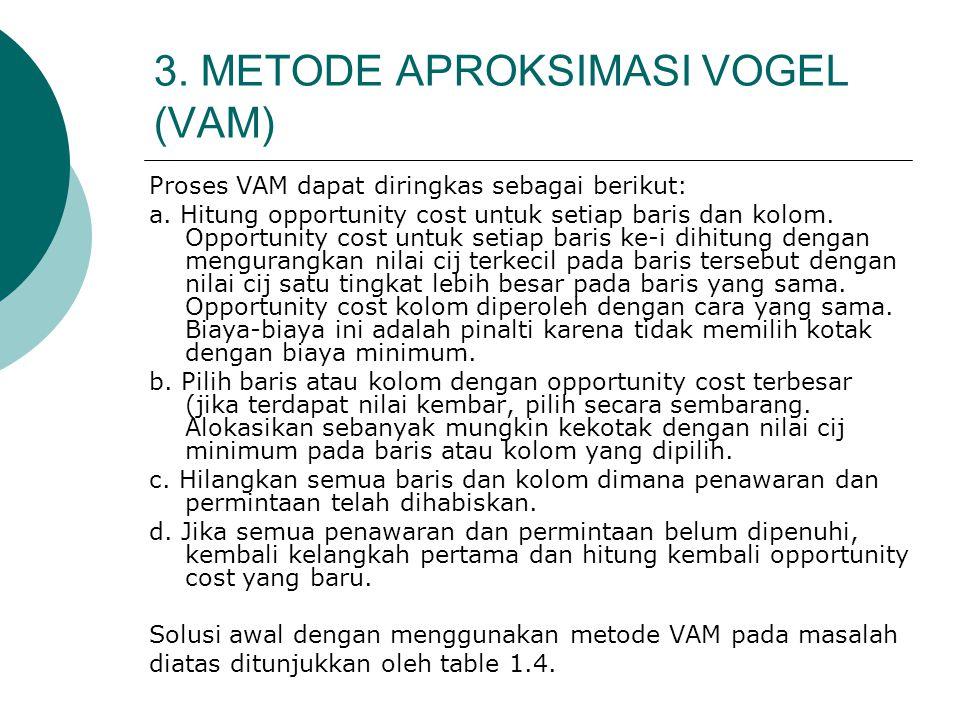 3. METODE APROKSIMASI VOGEL (VAM) Proses VAM dapat diringkas sebagai berikut: a. Hitung opportunity cost untuk setiap baris dan kolom. Opportunity cos