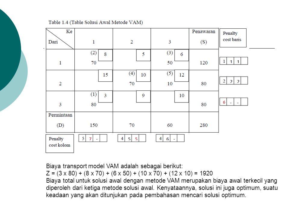 Biaya transport model VAM adalah sebagai berikut: Z = (3 x 80) + (8 x 70) + (6 x 50) + (10 x 70) + (12 x 10) = 1920 Biaya total untuk solusi awal deng