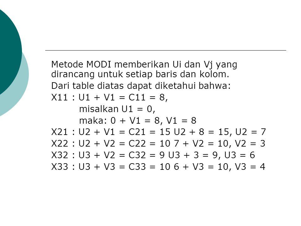 Metode MODI memberikan Ui dan Vj yang dirancang untuk setiap baris dan kolom. Dari table diatas dapat diketahui bahwa: X11 : U1 + V1 = C11 = 8, misalk
