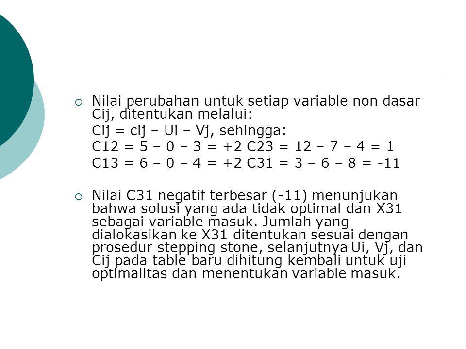  Nilai perubahan untuk setiap variable non dasar Cij, ditentukan melalui: Cij = cij – Ui – Vj, sehingga: C12 = 5 – 0 – 3 = +2 C23 = 12 – 7 – 4 = 1 C1
