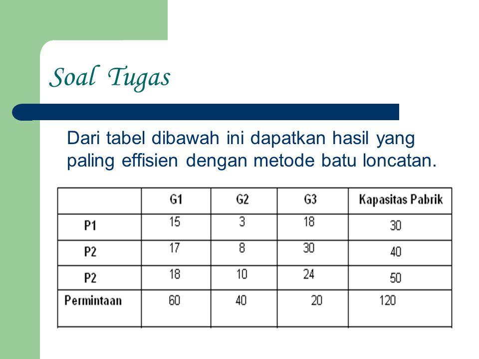 Soal Tugas Dari tabel dibawah ini dapatkan hasil yang paling effisien dengan metode batu loncatan.