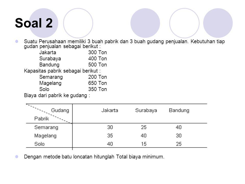 Soal 2 Suatu Perusahaan memiliki 3 buah pabrik dan 3 buah gudang penjualan. Kebutuhan tiap gudan penjualan sebagai berikut : Jakarta 300 Ton Surabaya