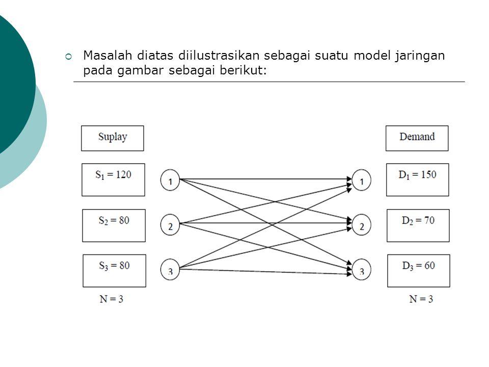 Masalah diatas juga dapat dirumuskan sebagai suatu masalah LP sebagai berikut:  Minimumkan: Z = 8X11 + 5X12 + 6X13 + 15X21 + 10X22 + 12X23 + 3X31 + 9X32 + 10X33  Batasan: X11 + X12 + X13 = 120 (penawaran pabrik 1) X21 + X22 + X23 = 80 (penawaran pabrik 2) X31 + X32 + X33 = 80 (penawaran pabrik 3) X11 + X21 + X31 = 150 (permintaan pabrik 1) X12 + X22 + X32 = 70 (permintaan pabrik 2) X13 + X23 + X33 = 60 (permintaan pabrik 3)