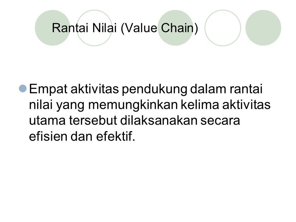Rantai Nilai (Value Chain) Empat aktivitas pendukung dalam rantai nilai yang memungkinkan kelima aktivitas utama tersebut dilaksanakan secara efisien