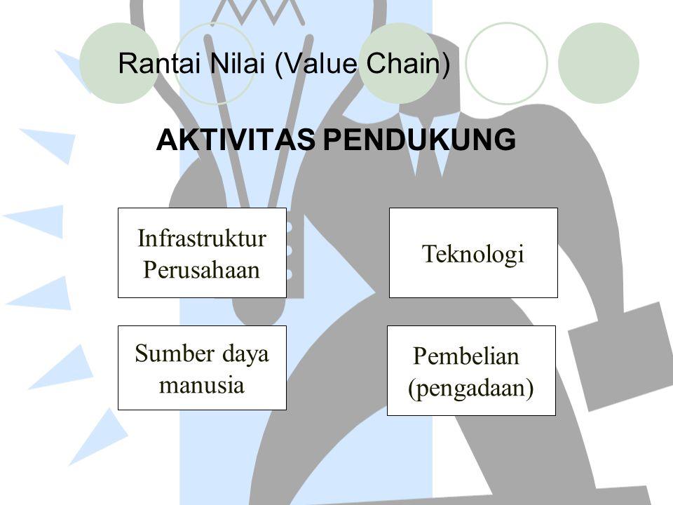 Rantai Nilai (Value Chain) AKTIVITAS PENDUKUNG Infrastruktur Perusahaan Teknologi Sumber daya manusia Pembelian (pengadaan)
