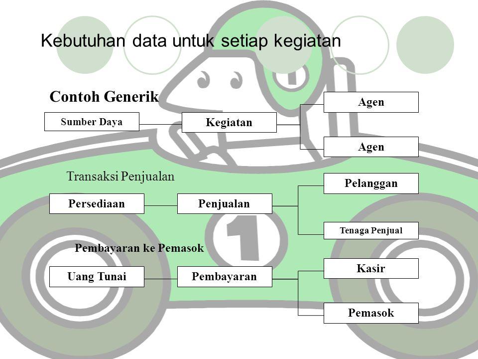 Kebutuhan data untuk setiap kegiatan Sumber Daya Kegiatan Agen PersediaanPenjualan Pelanggan Tenaga Penjual Uang TunaiPembayaran Kasir Pemasok Contoh
