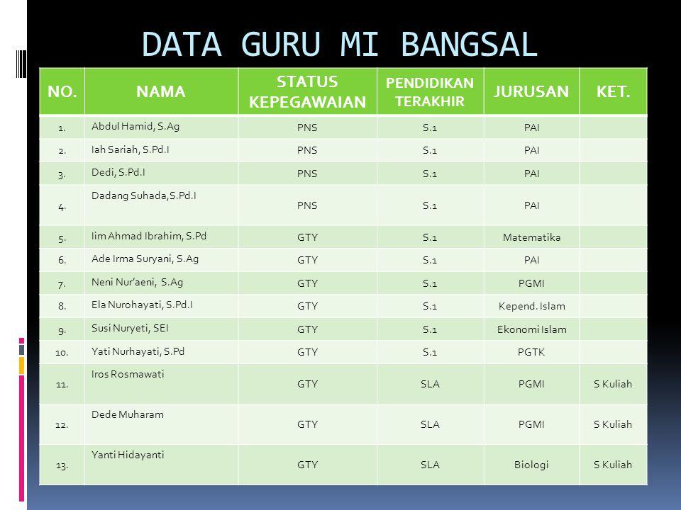 DATA FISIK BANGUNAN MI BANGSAL No.Jenis BangunanJumlah Jumlah Kebutuhan Kekurangan R.