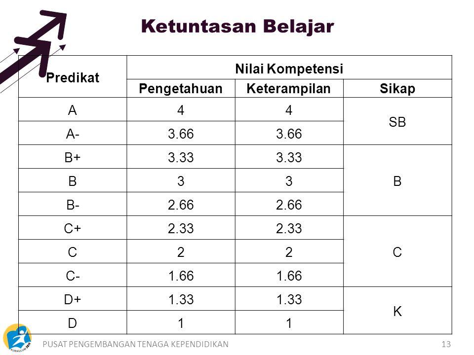 PUSAT PENGEMBANGAN TENAGA KEPENDIDIKAN13 Predikat Nilai Kompetensi PengetahuanKeterampilanSikap A44 SB A-3.66 B+3.33 B B33 B-2.66 C+2.33 C C22 C-1.66 D+1.33 K D11 Ketuntasan Belajar
