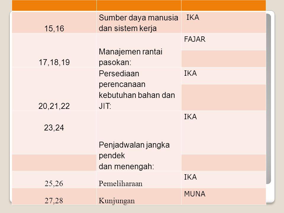 15,16 Sumber daya manusia dan sistem kerja IKA 17,18,19 Manajemen rantai pasokan: FAJAR 20,21,22 Persediaan perencanaan kebutuhan bahan dan JIT: IKA 2