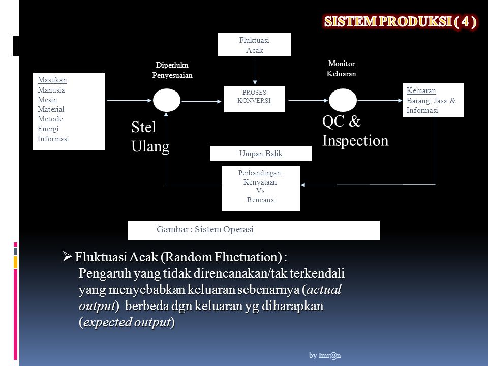PROSES KONVERSI Masukan Manusia Mesin Material Metode Energi Informasi Keluaran Barang, Jasa & Informasi Perbandingan: Kenyataan Vs Rencana Umpan Bali