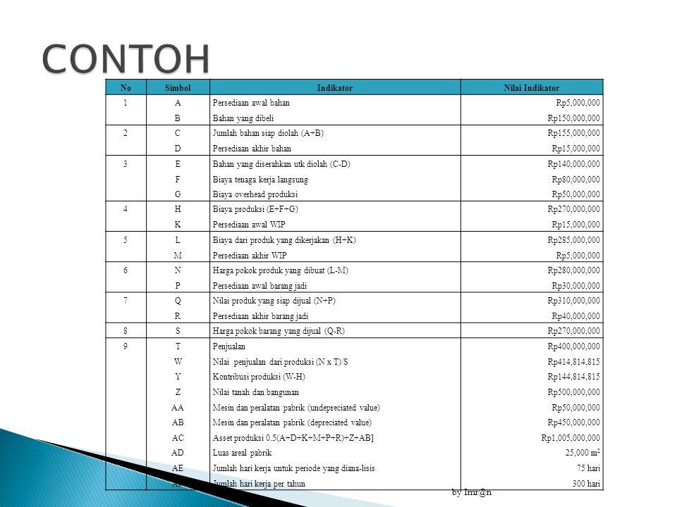 by Imr@n NoSimbolIndikatorNilai Indikator 1 ABAB Persediaan awal bahan Bahan yang dibeli Rp5,000,000 Rp150,000,000 2 CDCD Jumlah bahan siap diolah (A+