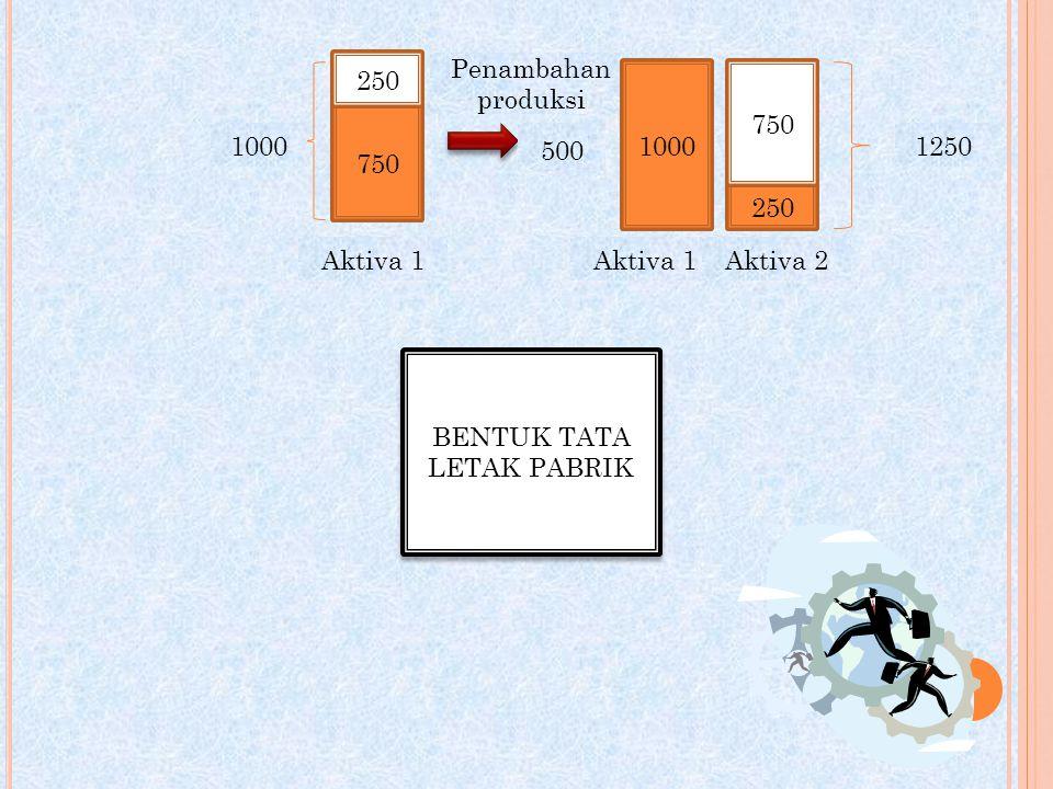 750 250 1000 Penambahan produksi 500 1000 250 750 Aktiva 1 Aktiva 2 1250 BENTUK TATA LETAK PABRIK