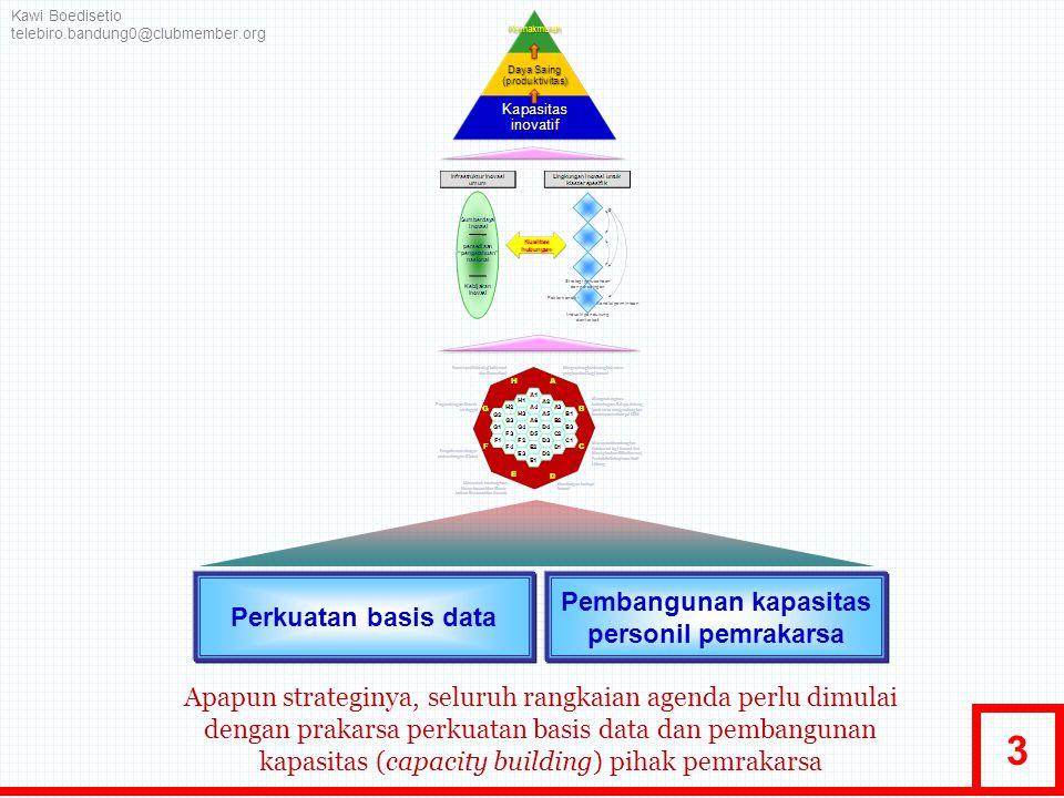 3 Kawi Boedisetio telebiro.bandung0@clubmember.org Perkuatan basis data Pembangunan kapasitas personil pemrakarsa Apapun strateginya, seluruh rangkaia