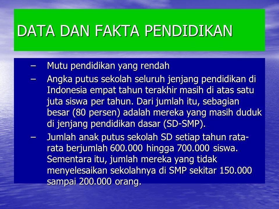 DATA DAN FAKTA PENDIDIKAN –Mutu pendidikan yang rendah –Angka putus sekolah seluruh jenjang pendidikan di Indonesia empat tahun terakhir masih di atas satu juta siswa per tahun.