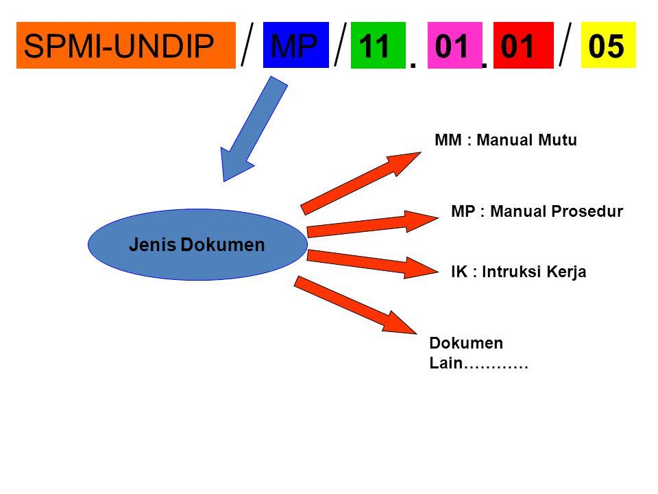 Jenis Dokumen MM : Manual Mutu MP : Manual Prosedur IK : Intruksi Kerja Dokumen Lain………… SPMI-UNDIPMP11010501..